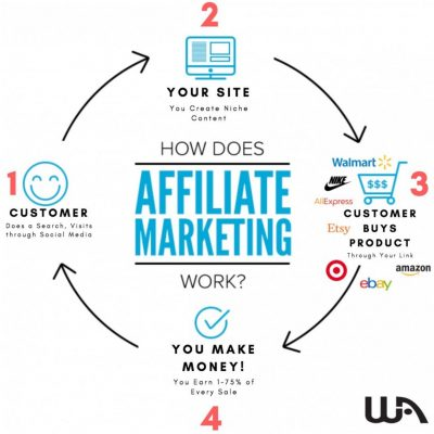 Wealthy-Affiliate-,聯盟行銷-Affiliate-Marketing